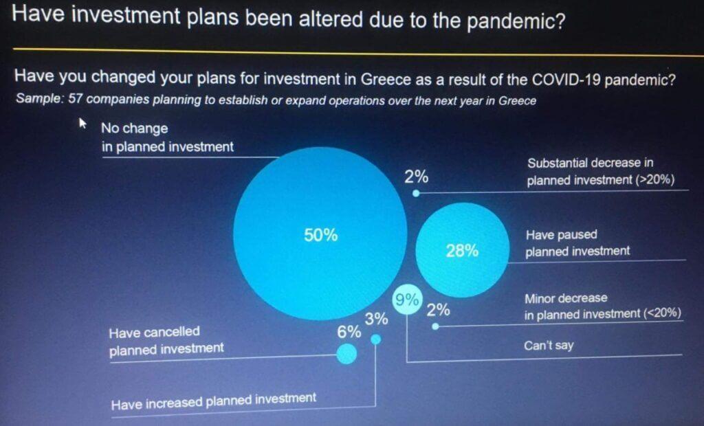 השקעות באתונה