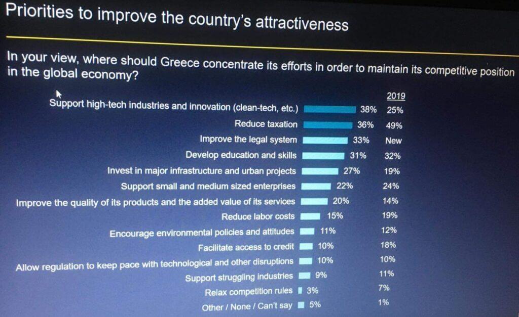 השקעות ביוון